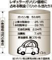 ガソリン税イメージ