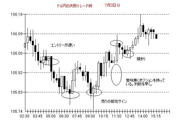 ドル円7月3日分