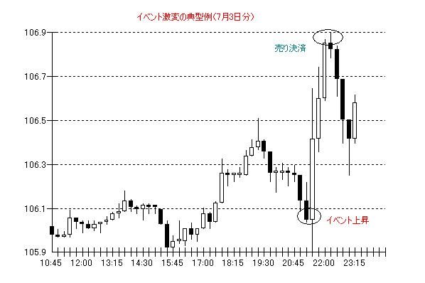 ドル円7月3日