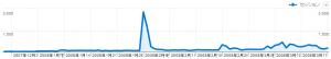 12月下旬~3月中旬のアクセス数グラフ