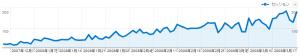 12月下旬~3月中旬の検索エンジン経由数グラフ