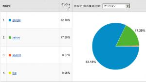 検索エンジンシェア率 2008/03