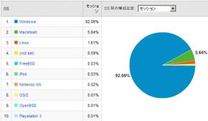 OSシェア率 2008/03