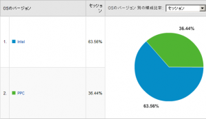 Macシェア率 2008/03