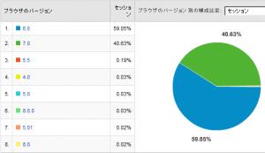 IEのバージョン比率 2008/03
