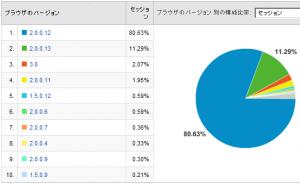 Firefoxのバージョン比率 2008/03