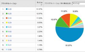 Operaのバージョン比率 2008/03