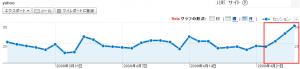 最近のYahoo検索経由の訪問者数推移