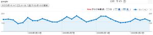 最近のGoogle検索経由の訪問者数推移