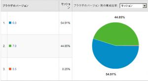 IEのバージョン比率 2008/04