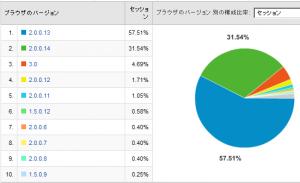 Firefoxのバージョン比率 2008/04