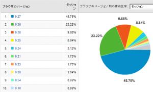 Operaのバージョン比率 2008/04
