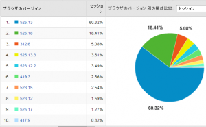 Safariのバージョン比率 2008/04