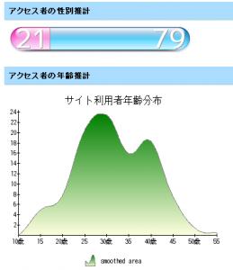 なかのひとの性別・年齢推計 WebとPCのメモ帳 (2008 5/28)