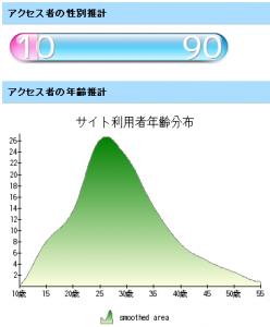 なかのひとの性別・年齢推計 インターネットください (2008 5/28)