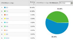 OSシェア率 2008/05