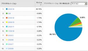 Firefoxのバージョン比率 2008/05