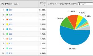 Operaのバージョン比率 2008/05