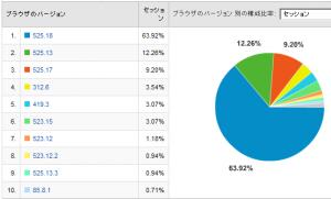 Safariのバージョン比率 2008/05