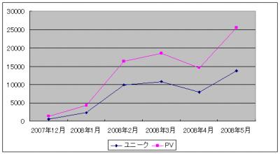 アクセス数グラフ (2007年12~2008年5月)