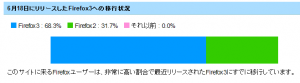 Firefox 3への移行率 by FoxMeter
