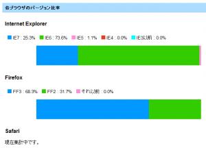 ブラウザバージョン比率 by FoxMeter