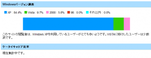 Windowsバージョンシェア by FoxMeter