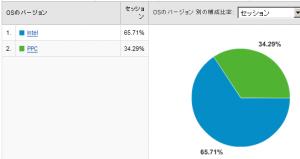 Mac CPU別使用率 2008/06
