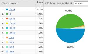 Firefoxのバージョン別使用率 2008/06