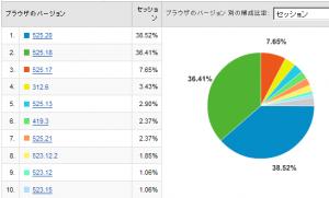 Safariのバージョン別使用率 2008/06