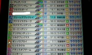 天皇賞秋11倍