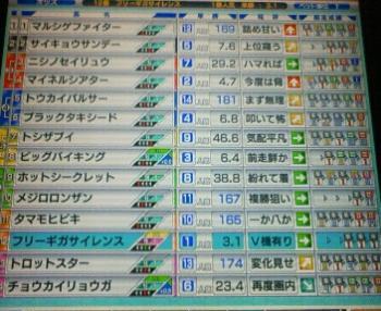 京都新聞杯3.1倍