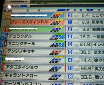 高松宮結果