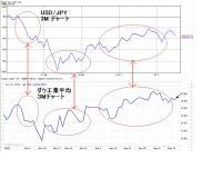USD  JPY  DAW 比較