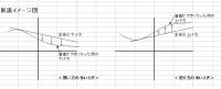 プロスペクト グラフ