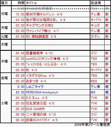 2008年第二クール表
