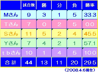 seiseki-2008-4-6.jpg