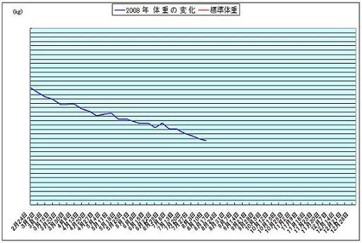 体重_0811