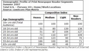 comscore-newspaper-reader-segments-demographic-profile-age.jpg