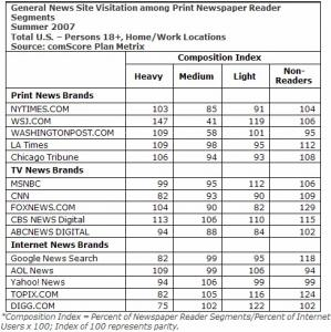 comscore-newspaper-reader-segments-news-website-visitations.jpg