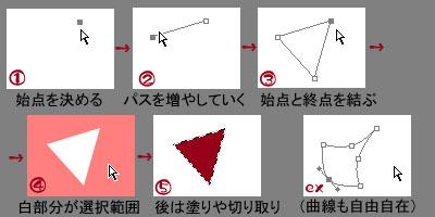 EX2:「超適当!猿でも解らないかもしれないパス図解」