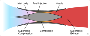 300px-Scramjet_operation.png