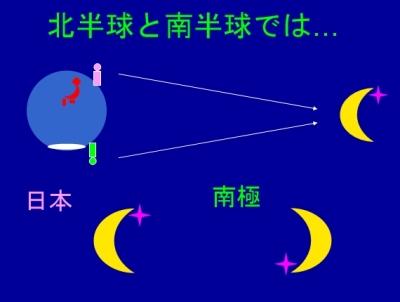 星の見え方