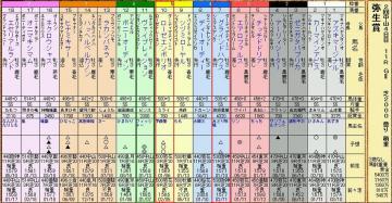 26S弥生賞馬柱