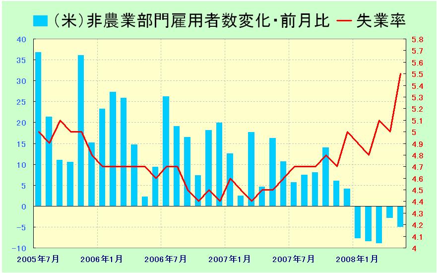 karasuの外為投資ブログ 米国 雇用統計 【米指標グラフ】