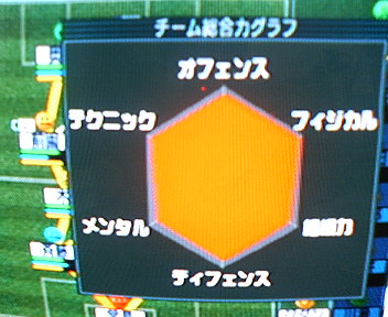 VER5チームグラフ