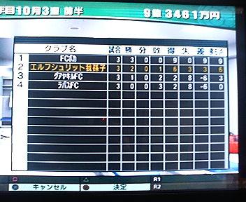 パシフィックカップ予選結果(5年目)