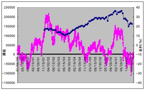 値動きと金利推移