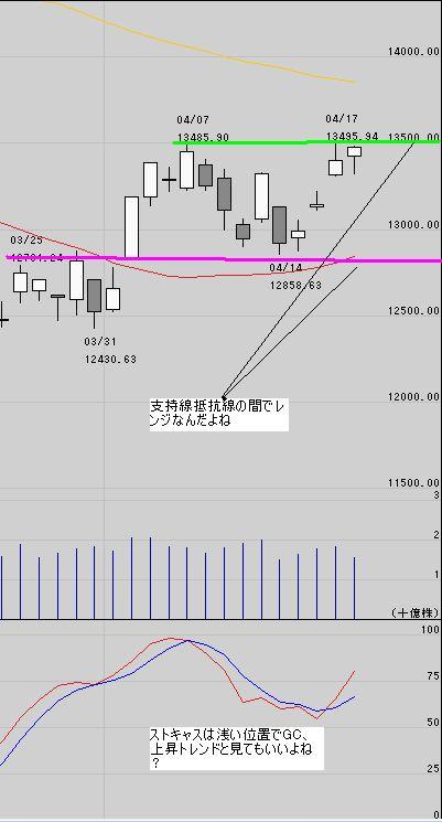 日経平均株価テクニカル分析4/19
