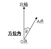 方位角 Azimuth angle